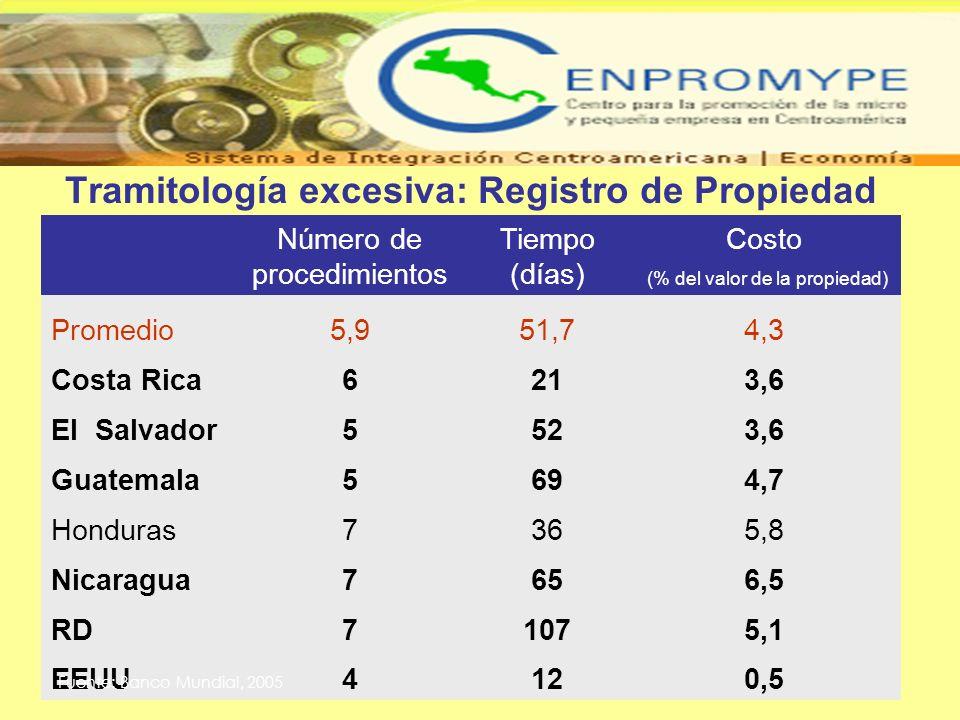 Tramitología excesiva: Registro de Propiedad Número de procedimientos Tiempo (días) Costo (% del valor de la propiedad) Promedio5,951,74,3 Costa Rica6