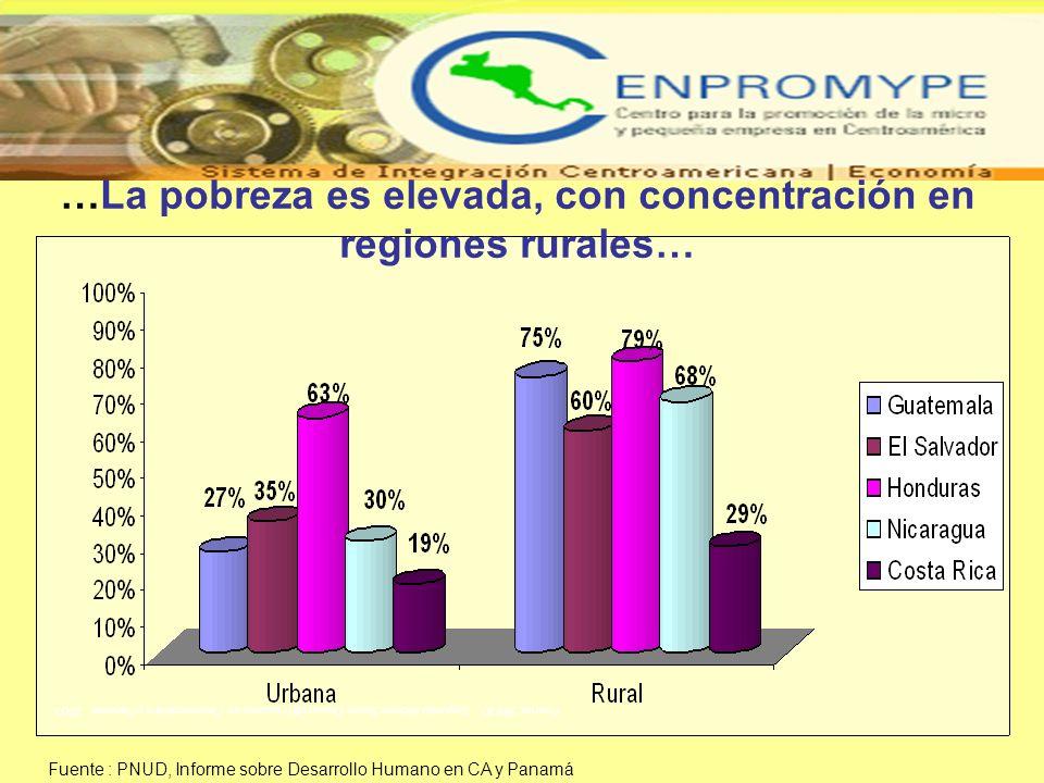 Fuente: PNUD. Segundo informe Sobre Desarrollo Humano en Centroamérica y Panamá. 2003 …La pobreza es elevada, con concentración en regiones rurales… F