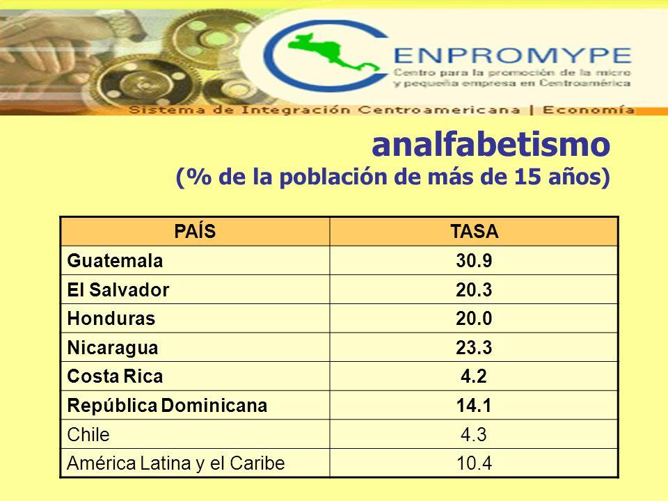 analfabetismo (% de la población de más de 15 años) Fuente: PNUD, 2005Fuente: PNUD, 2005 PAÍSTASA Guatemala30.9 El Salvador20.3 Honduras20.0 Nicaragua