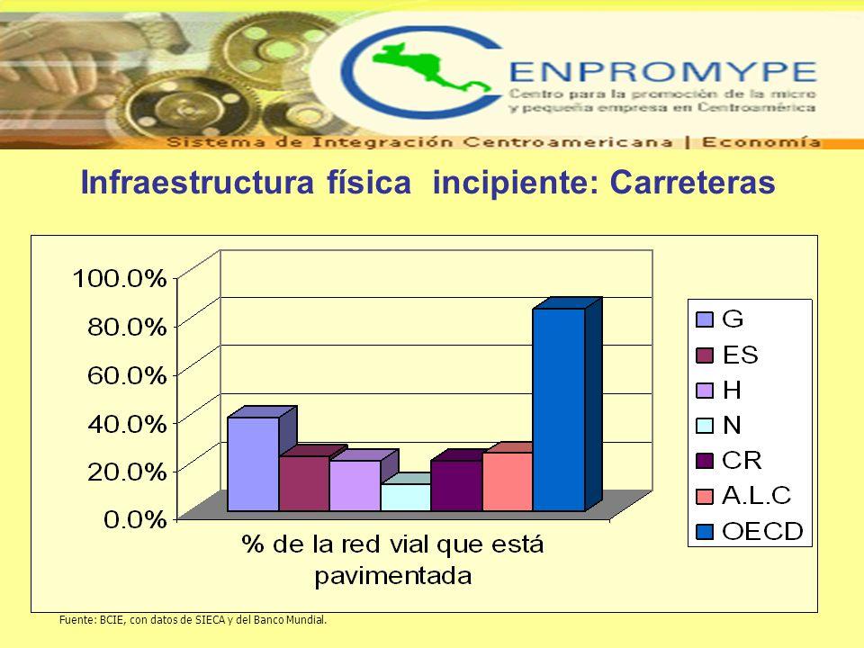 Infraestructura física incipiente: Carreteras Fuente: BCIE, con datos de SIECA y del Banco Mundial.