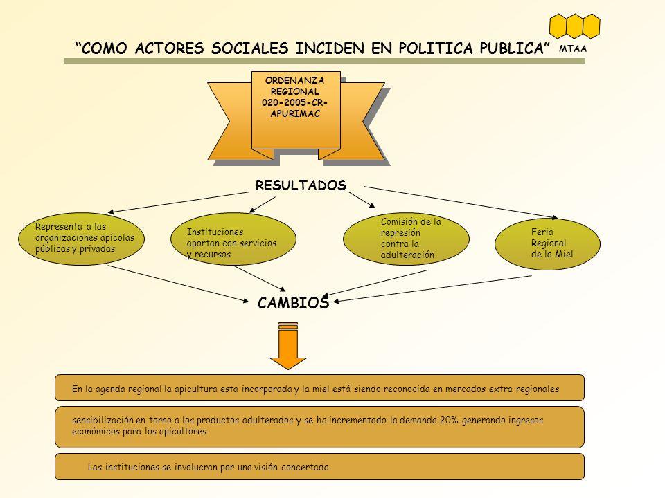 Representa a las organizaciones apícolas públicas y privadas Instituciones aportan con servicios y recursos Comisión de la represión contra la adulter