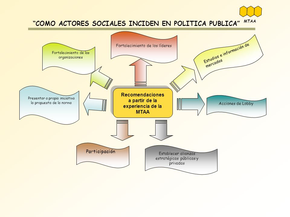 COMO ACTORES SOCIALES INCIDEN EN POLITICA PUBLICA Recomendaciones a partir de la experiencia de la MTAA Fortalecimiento de las organizaciones Fortalec
