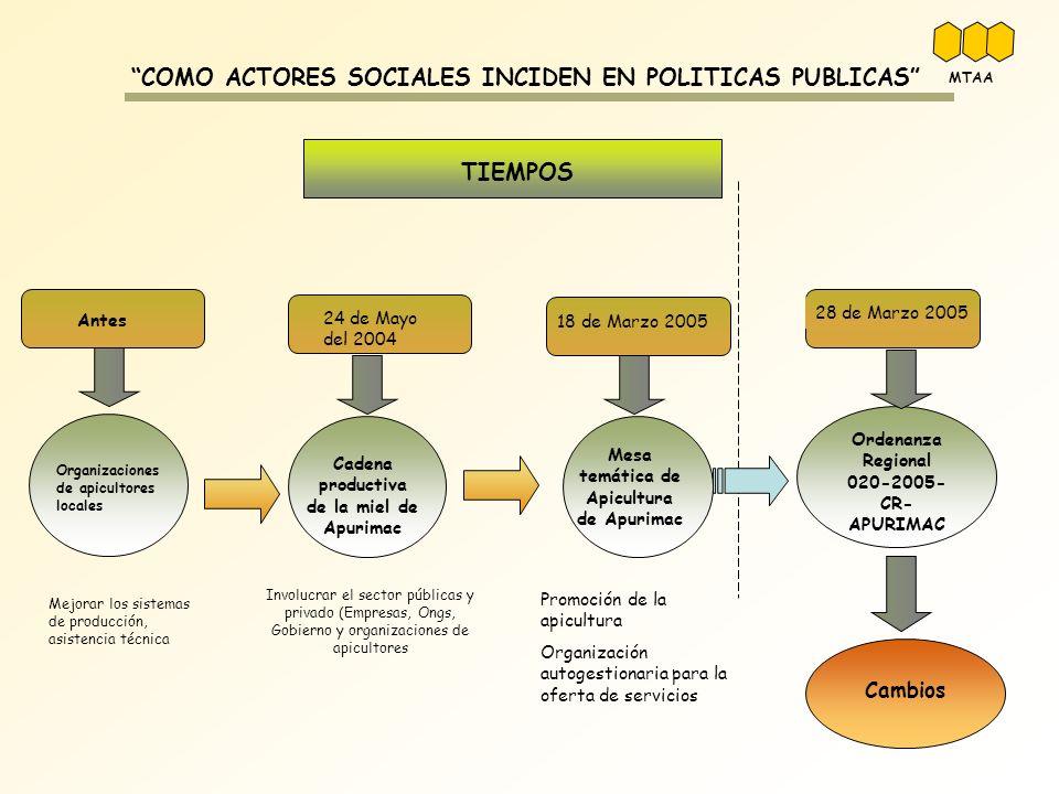 TIEMPOS COMO ACTORES SOCIALES INCIDEN EN POLITICAS PUBLICAS 24 de Mayo del 2004 Cadena productiva de la miel de Apurimac 18 de Marzo 2005 Mesa temátic