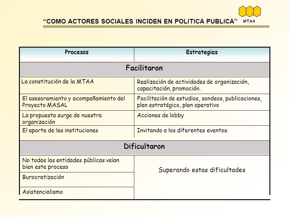 COMO ACTORES SOCIALES INCIDEN EN POLITICA PUBLICA Asistencialismo Burocratización Superando estas dificultades No todas las entidades públicas veían b