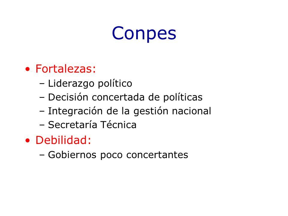 Conpes Fortalezas: –Liderazgo político –Decisión concertada de políticas –Integración de la gestión nacional –Secretaría Técnica Debilidad: –Gobiernos