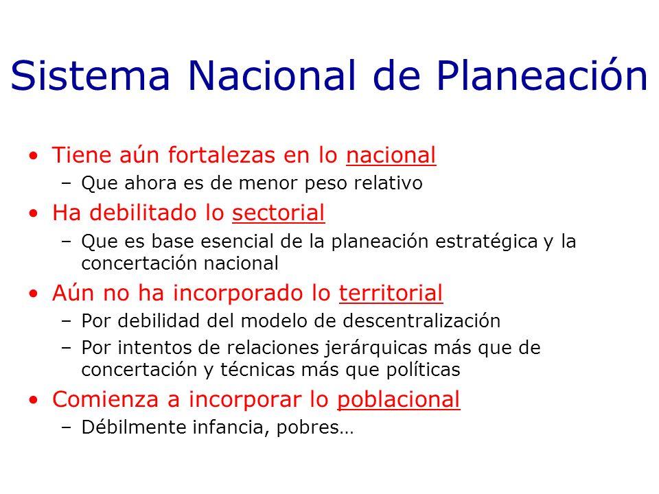 Sistema Nacional de Planeación Tiene aún fortalezas en lo nacional –Que ahora es de menor peso relativo Ha debilitado lo sectorial –Que es base esenci