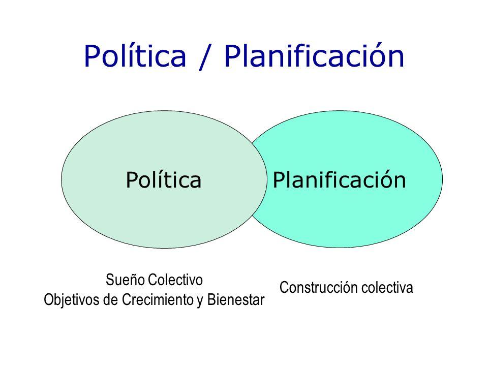 Política / Planificación Planificación Política Sueño Colectivo Objetivos de Crecimiento y Bienestar Construcción colectiva
