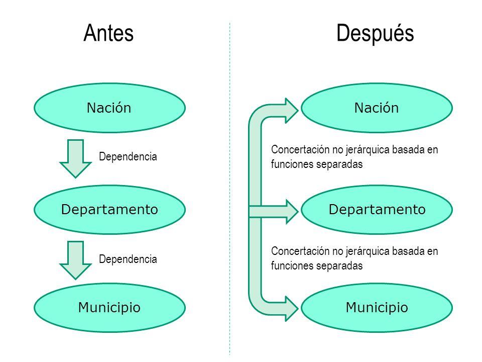 Nación Municipio Departamento Nación Municipio Departamento AntesDespués Dependencia Concertación no jerárquica basada en funciones separadas Concerta