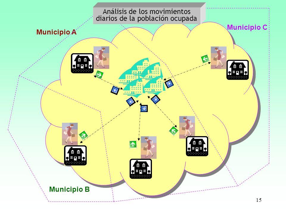 15 Municipio A Municipio B Municipio C Análisis de los movimientos diarios de la población ocupada