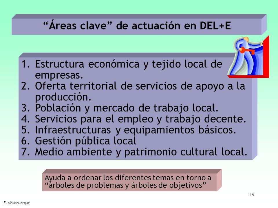 19 Áreas clave de actuación en DEL+E F. Alburquerque 1.Estructura económica y tejido local de empresas. 2.Oferta territorial de servicios de apoyo a l