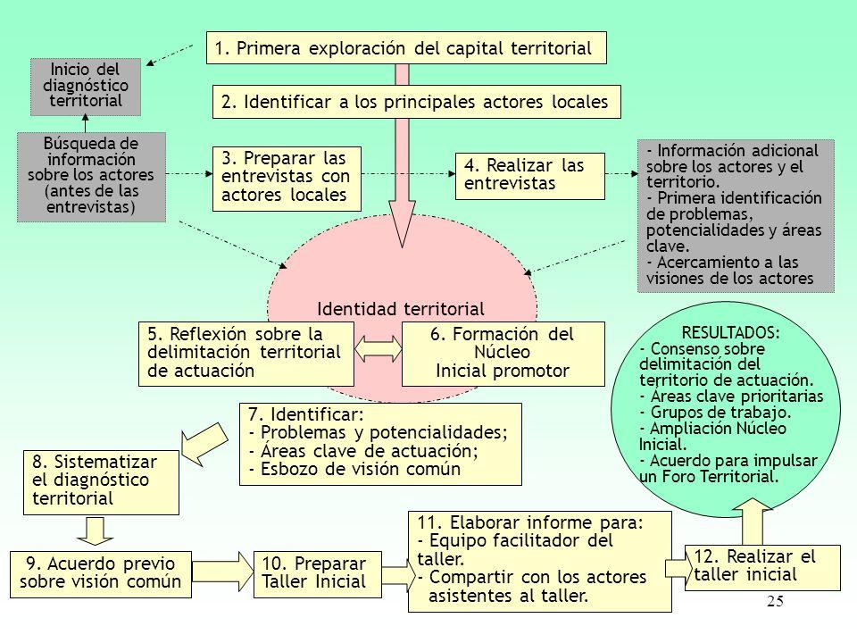 25 Identidad territorial Inicio del diagnóstico territorial Búsqueda de información sobre los actores (antes de las entrevistas) 1. Primera exploració
