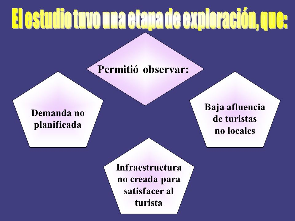 Permitió observar: Demanda no planificada Baja afluencia de turistas no locales Infraestructura no creada para satisfacer al turista
