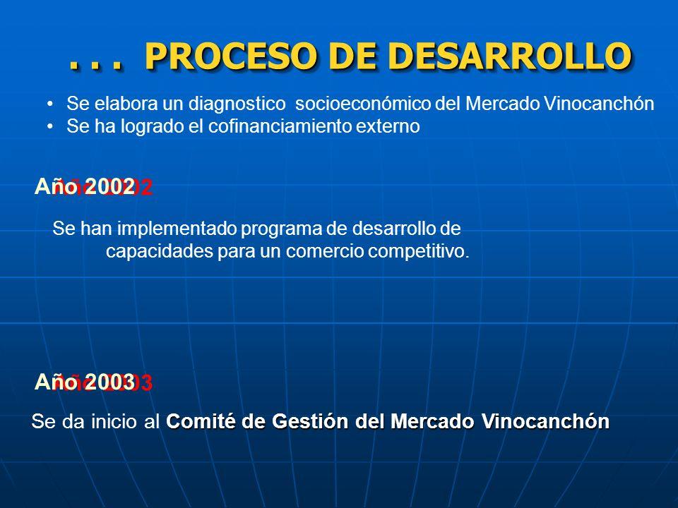 PROCESO DE DESARROLLO PROCESO DE DESARROLLO Año 2000 Diseño Participativo del Mercado Vinocanchón Se da inicio al Diseño Participativo del Mercado Vin