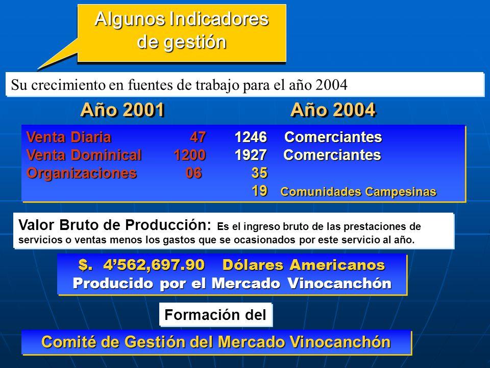 ... PROCESO DE DESARROLLO... PROCESO DE DESARROLLO... PROCESO DE DESARROLLO Año 2003 Comité de Gestión del Mercado Vinocanchón Se da inicio al Comité