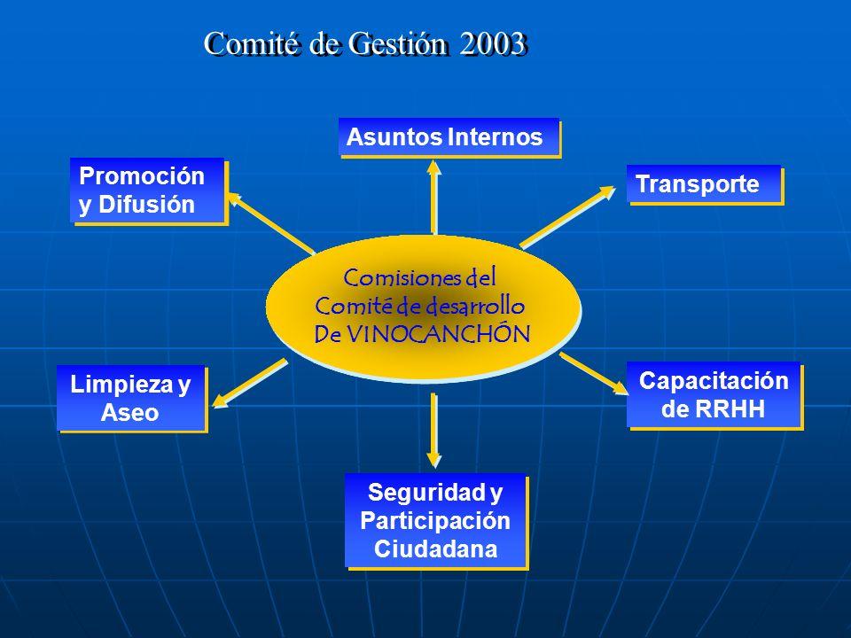 MERCADO VINOCANCHÓN Comité de Gestión 2003 Centro de Salud de San Jerónimo MERCADO VINOCANCHÓN MERCADO VINOCANCHÓN Instituciones PNP – San Jerónimo Co