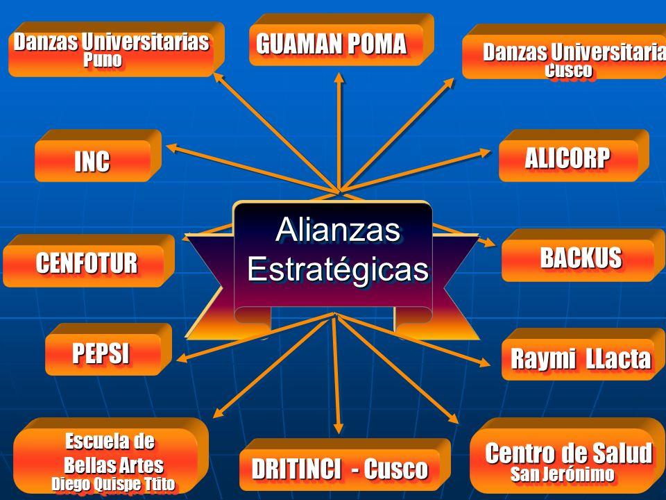 FESTIVAL DEL SABOR ANDINO ¿ Quienes Participan? Medicina Natural Comunidad de Huaccoto Medicina Natural Comunidad de Huaccoto Escuela de Bellas Artes