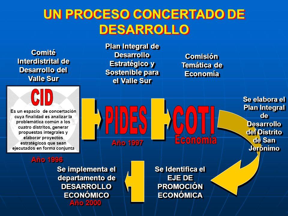 ...PROCESO DE DESARROLLO... PROCESO DE DESARROLLO...