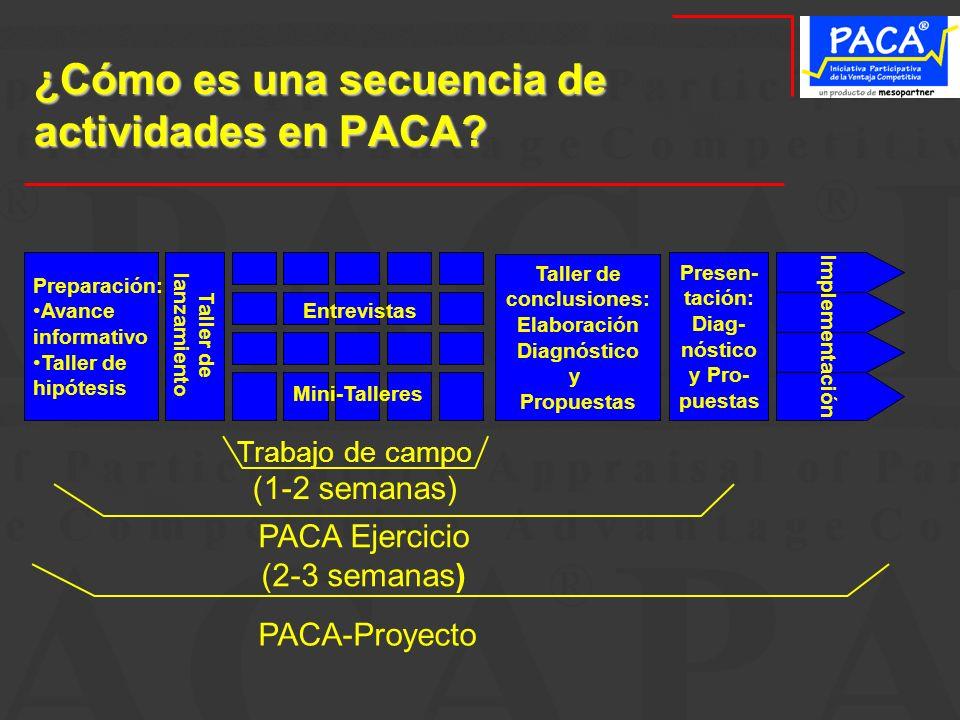 ¿Cómo es una secuencia de actividades en PACA? Preparación: Avance informativo Taller de hipótesis Taller de lanzamiento Taller de conclusiones: Elabo
