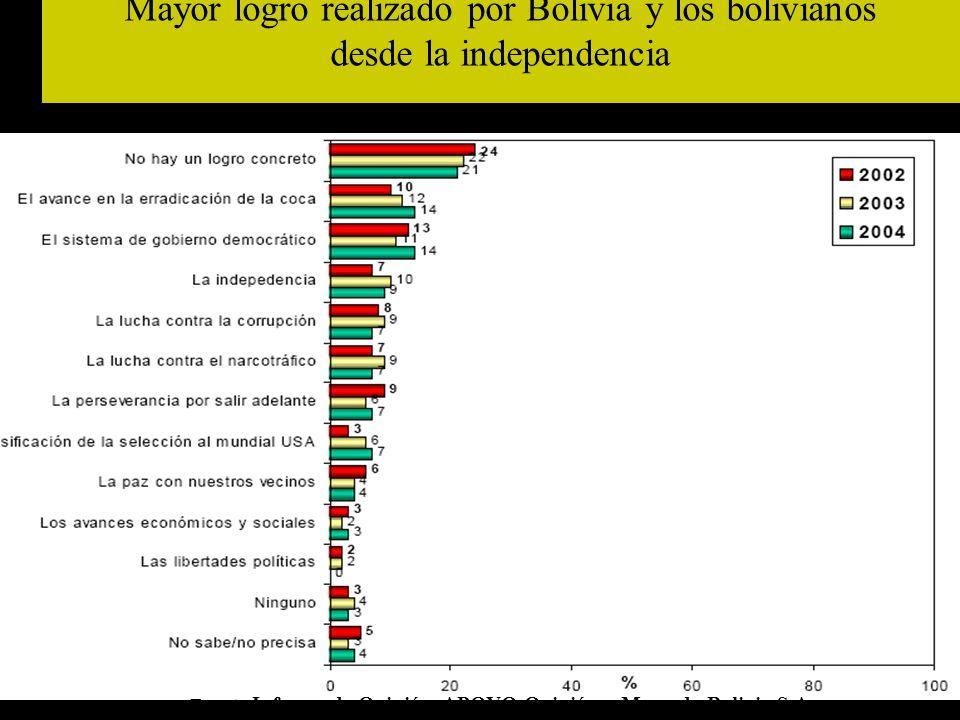 Mayor logro realizado por Bolivia y los bolivianos desde la independencia Fuente: Informe de Opinión, APOYO Opinión y Mercado Bolivia S.A.