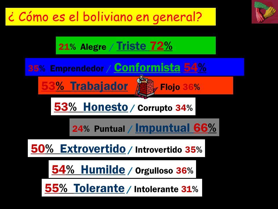 35% Emprendedor / Conformista 54% 53% Trabajador Flojo 36% 53% Honesto / Corrupto 34% 24% Puntual / Impuntual 66% 50% Extrovertido / Introvertido 35% 21% Alegre / Triste 72% 54% Humilde / Orgulloso 36% 55% Tolerante / Intolerante 31% ¿ Cómo es el boliviano en general