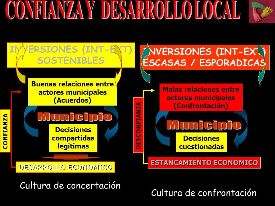 Decisiones compartidas legítimas Buenas relaciones entre actores municipales (Acuerdos) Cultura de concertación CONFIANZA DESARROLLO ECONOMICO INVERSIONES (INT-EXT) SOSTENIBLES Cultura de confrontación Decisiones cuestionadas Malas relaciones entre actores municipales (Confrontación) ESTANCAMIENTO ECONOMICO DESCONFIANZA INVERSIONES (INT-EXT) ESCASAS / ESPORADICAS