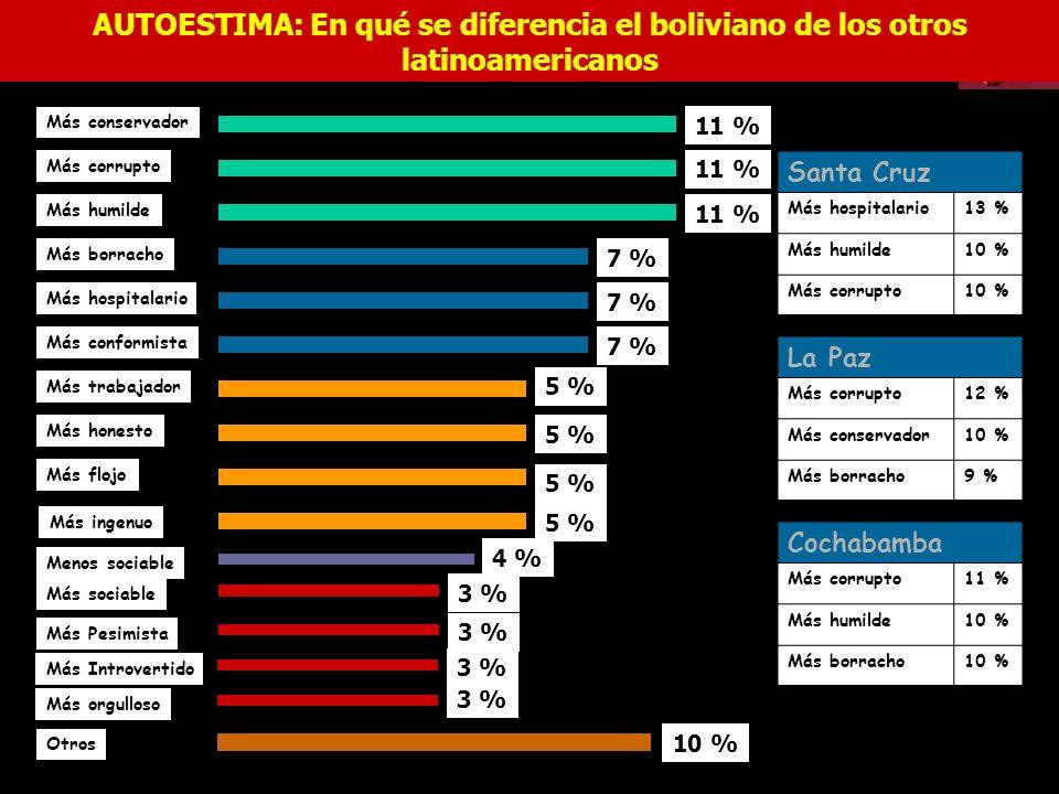 Más conservador 11 % Más corrupto 11 % Más humilde 11 % Más borracho 7 % Más hospitalario 7 % Más conformista 7 % Más trabajador 5 % Más honesto 5 % Más flojo 5 % Más ingenuo 5 % Menos sociable 4 % Más sociable 3 % Más Pesimista 3 % Más Introvertido 3 % Más orgulloso 3 % Otros 10 % AUTOESTIMA: En qué se diferencia el boliviano de los otros latinoamericanos Santa Cruz Más hospitalario13 % Más humilde10 % Más corrupto10 % La Paz Más corrupto12 % Más conservador10 % Más borracho9 % Cochabamba Más corrupto11 % Más humilde10 % Más borracho10 % Fuente: Equipos Mori
