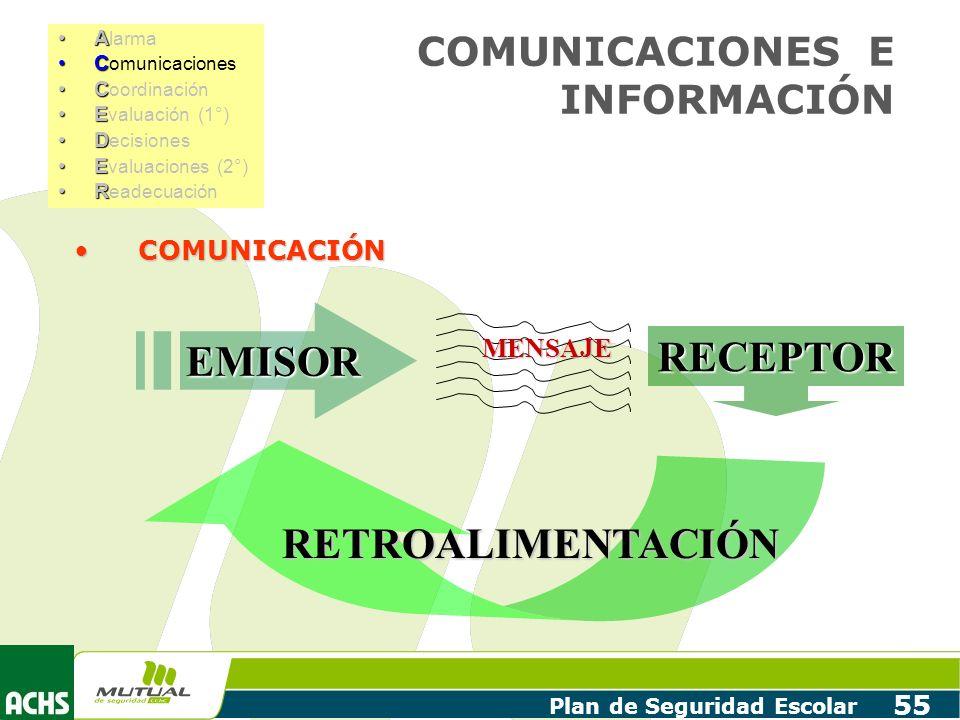 Plan de Seguridad Escolar 55 COMUNICACIONES E INFORMACIÓN COMUNICACIÓNCOMUNICACIÓN EMISOR RECEPTOR RETROALIMENTACIÓN MENSAJE AA larma CC omunicaciones