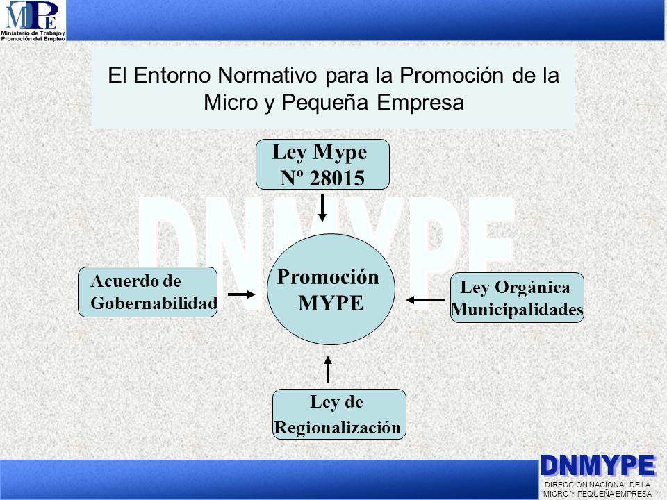 DIRECCION NACIONAL DE LA MICRO Y PEQUEÑA EMPRESA El Entorno Normativo para la Promoción de la Micro y Pequeña Empresa Ley Mype Nº 28015 Ley de Regiona