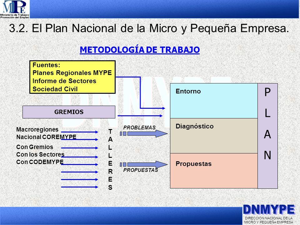 DIRECCION NACIONAL DE LA MICRO Y PEQUEÑA EMPRESA 3.2. El Plan Nacional de la Micro y Pequeña Empresa. Fuentes: Planes Regionales MYPE Informe de Secto