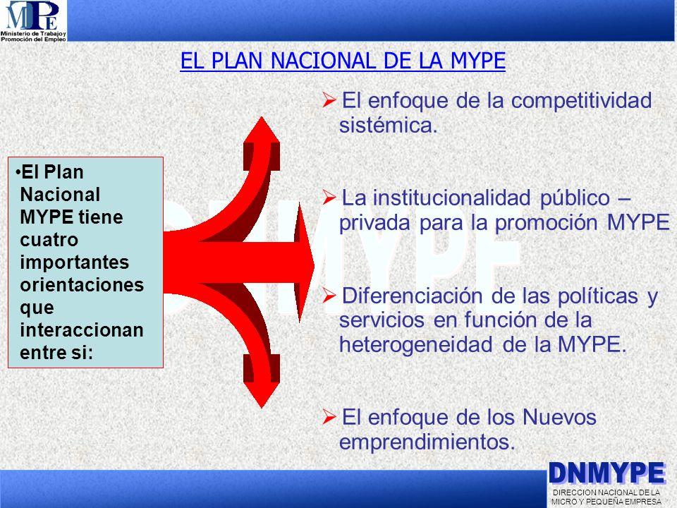 DIRECCION NACIONAL DE LA MICRO Y PEQUEÑA EMPRESA El enfoque de la competitividad sistémica. La institucionalidad público – privada para la promoción M