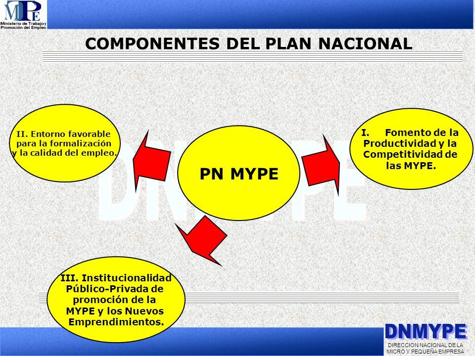 DIRECCION NACIONAL DE LA MICRO Y PEQUEÑA EMPRESA PN MYPE I.Fomento de la Productividad y la Competitividad de las MYPE. II. Entorno favorable para la