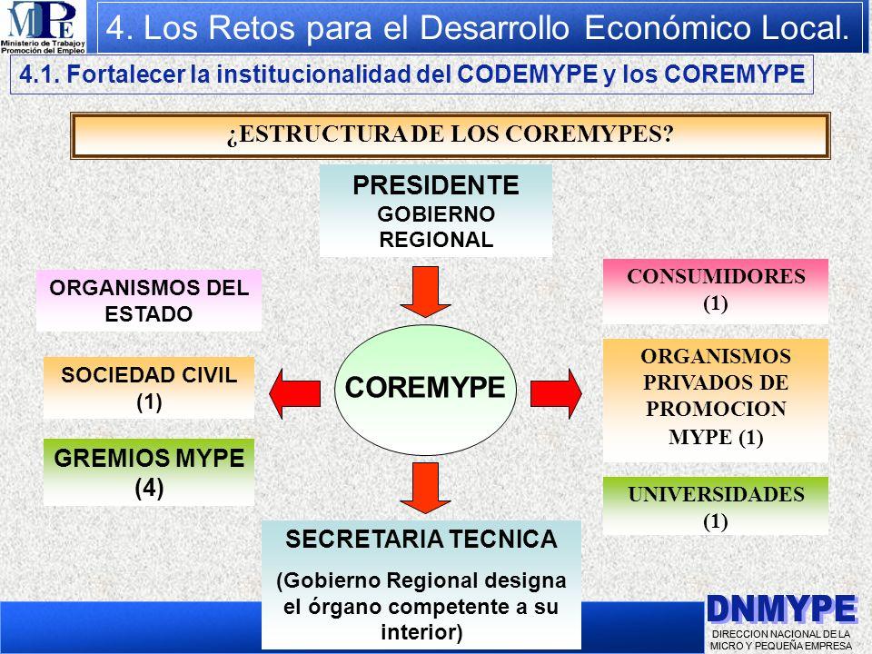 DIRECCION NACIONAL DE LA MICRO Y PEQUEÑA EMPRESA 4. Los Retos para el Desarrollo Económico Local. 4.1. Fortalecer la institucionalidad del CODEMYPE y