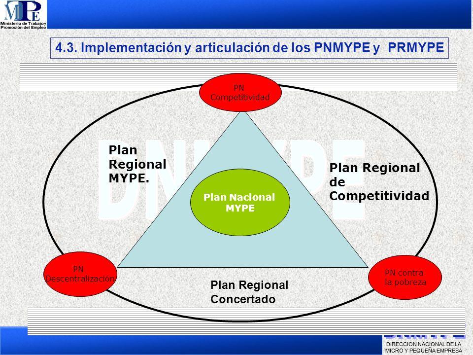 DIRECCION NACIONAL DE LA MICRO Y PEQUEÑA EMPRESA 4.1. Institucionalidad del CODEMYPE y los COREMYPE PN Descentralización Plan Nacional MYPE PN contra
