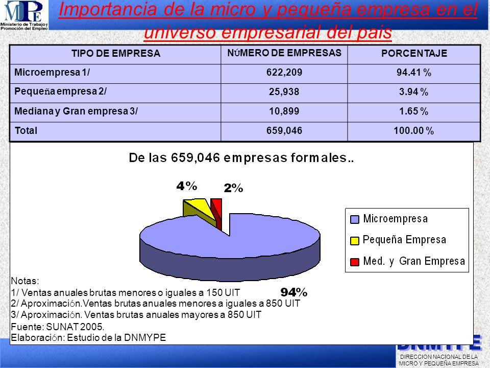 DIRECCION NACIONAL DE LA MICRO Y PEQUEÑA EMPRESA TIPO DE EMPRESA N Ú MERO DE EMPRESAS PORCENTAJE Microempresa 1/622,20994.41 % Peque ñ a empresa 2/ 25