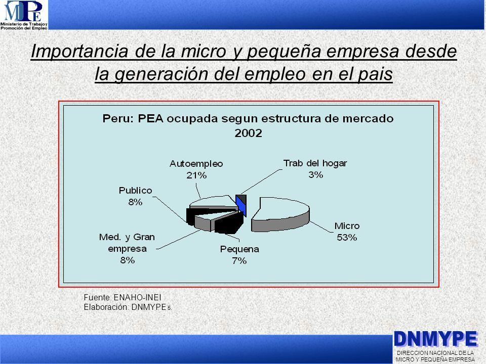 DIRECCION NACIONAL DE LA MICRO Y PEQUEÑA EMPRESA Importancia de la micro y pequeña empresa desde la generación del empleo en el pais Fuente: ENAHO-INE