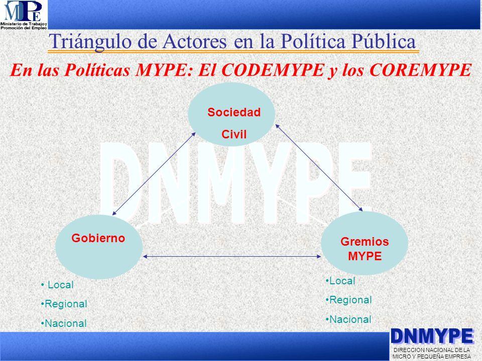 DIRECCION NACIONAL DE LA MICRO Y PEQUEÑA EMPRESA Triángulo de Actores en la Política Pública En las Políticas MYPE: El CODEMYPE y los COREMYPE Socieda