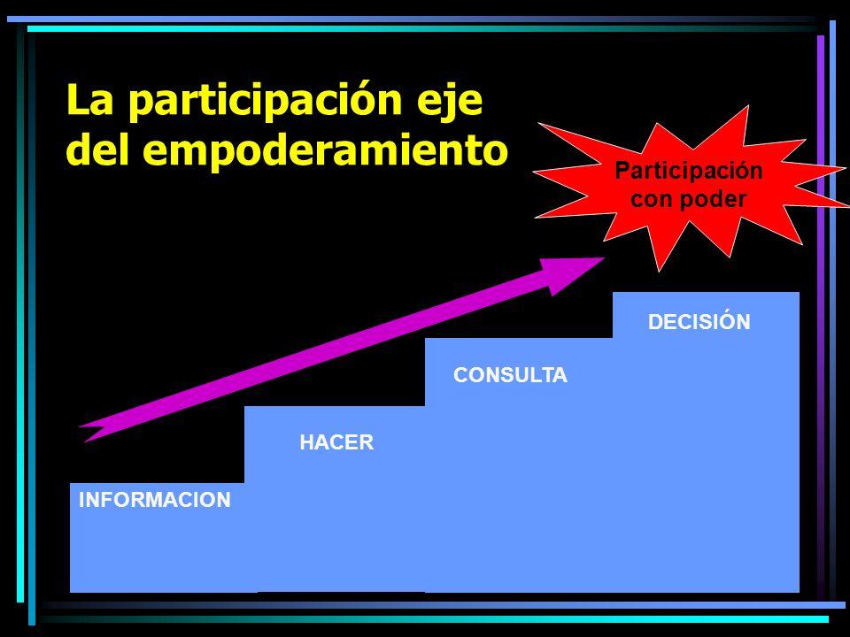 La participación eje del empoderamiento INFORMACION HACER CONSULTA DECISIÓN Participación con poder