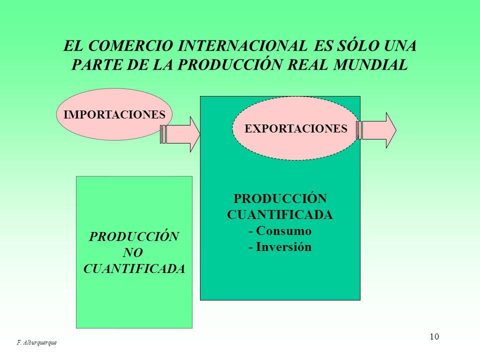9 AMERICA LATINA: PARTICIPACIÓN DE LAS EXPORTACIONES DE BIENES Y SERVICIOS EN EL PIB Brasil 9% 7% Argentina 5% 10% Haití 22% 11% Perú 22% 12% Colombia