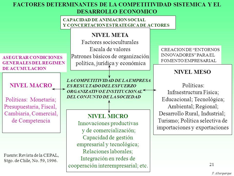 20 IMPORTANCIA DE LOS NIVELES MICRO, MESO Y TERRITORIAL El desarrollo local considera en la agenda del ajuste estructural las políticas de nivel micro