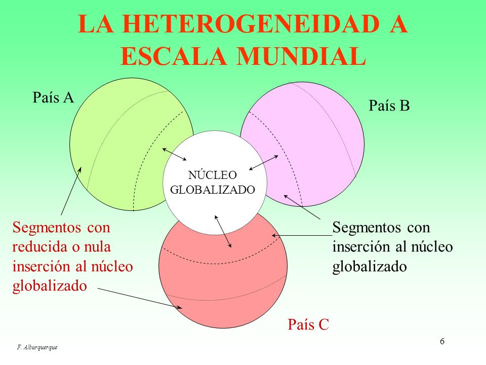 6 LA HETEROGENEIDAD A ESCALA MUNDIAL País A País B País C NÚCLEO GLOBALIZADO Segmentos con reducida o nula inserción al núcleo globalizado Segmentos con inserción al núcleo globalizado F.