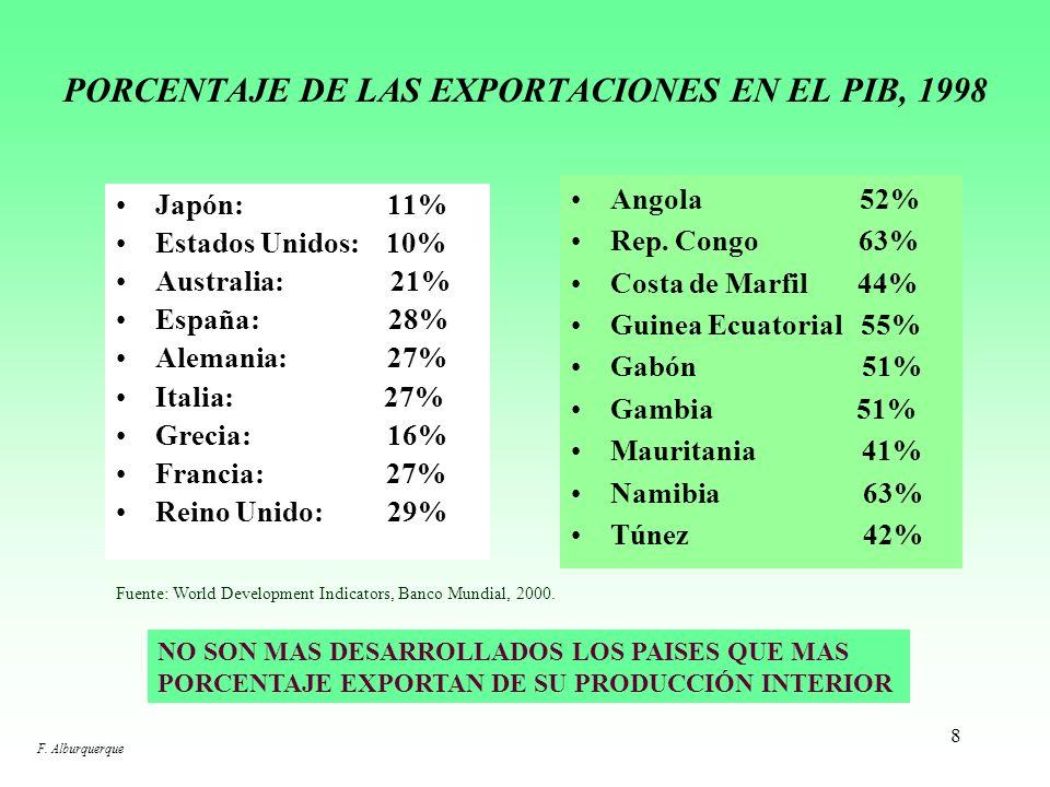 8 PORCENTAJE DE LAS EXPORTACIONES EN EL PIB, 1998 Japón: 11% Estados Unidos: 10% Australia: 21% España: 28% Alemania: 27% Italia: 27% Grecia: 16% Francia: 27% Reino Unido: 29% Angola 52% Rep.