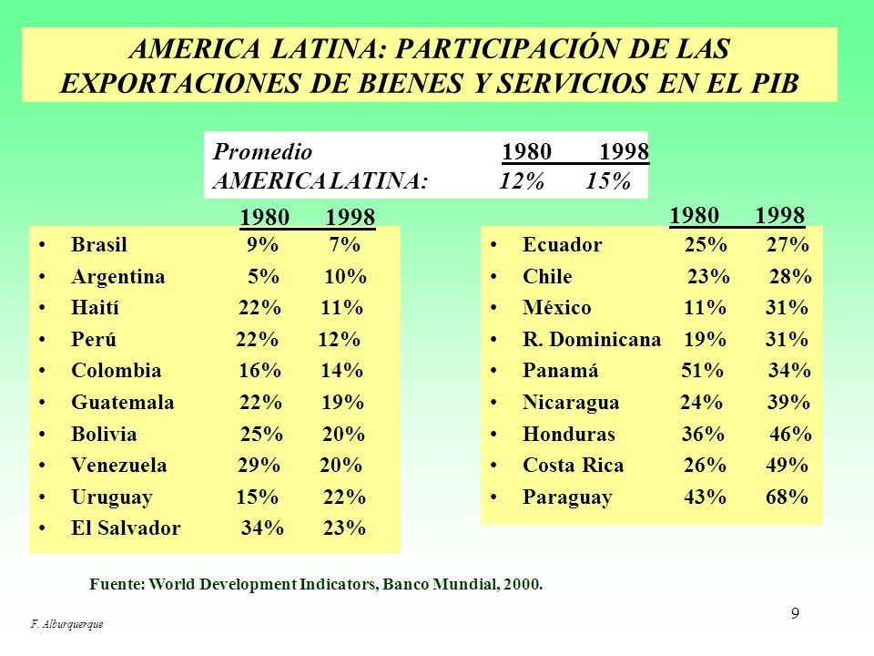 9 AMERICA LATINA: PARTICIPACIÓN DE LAS EXPORTACIONES DE BIENES Y SERVICIOS EN EL PIB Brasil 9% 7% Argentina 5% 10% Haití 22% 11% Perú 22% 12% Colombia 16% 14% Guatemala 22% 19% Bolivia 25% 20% Venezuela 29% 20% Uruguay 15% 22% El Salvador 34% 23% Ecuador 25% 27% Chile 23% 28% México 11% 31% R.