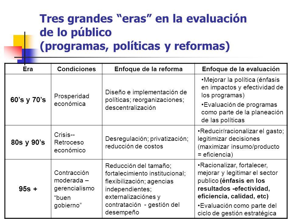 Tres grandes eras en la evaluación de lo público (programas, políticas y reformas) EraCondicionesEnfoque de la reformaEnfoque de la evaluación 60s y 7
