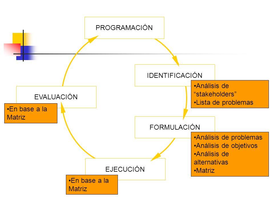 PROGRAMACIÓN FORMULACIÓN IDENTIFICACIÓN EVALUACIÓN EJECUCIÓN Análisis de stakeholders Lista de problemas Análisis de problemas Análisis de objetivos A