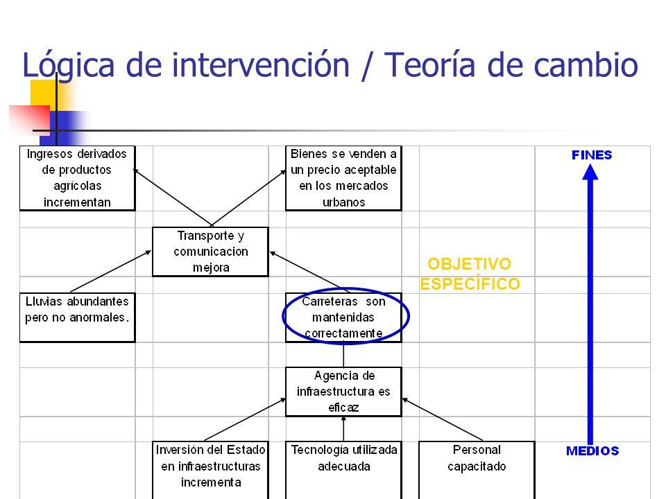 OBJETIVO ESPECÍFICO Lógica de intervención / Teoría de cambio