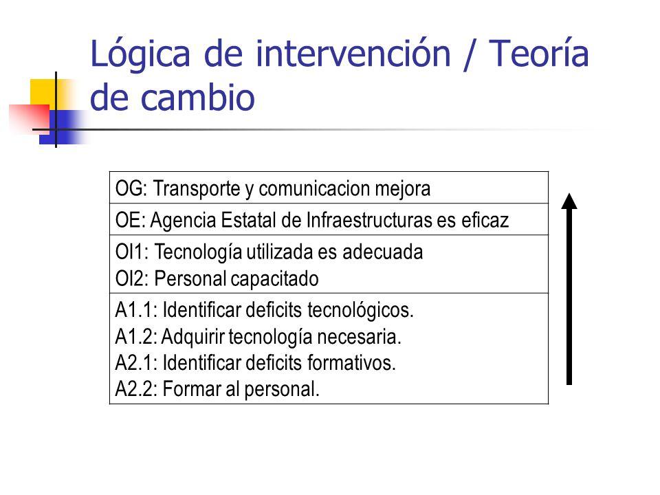 OG: Transporte y comunicacion mejora OE: Agencia Estatal de Infraestructuras es eficaz OI1: Tecnología utilizada es adecuada OI2: Personal capacitado