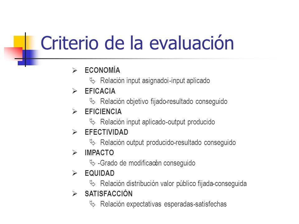 Criterio de la evaluación ECONOMÍA Relacióninputasignadoi-inputaplicado EFICACIA Relación objetivo fijado-resultado conseguido EFICIENCIA Relacióninpu