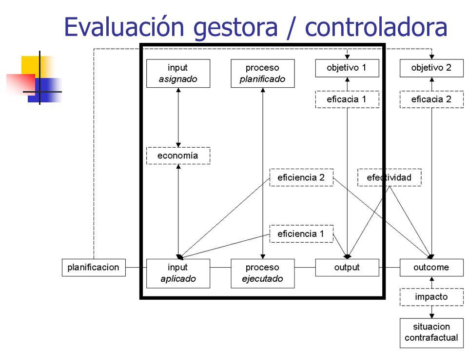 Evaluación gestora / controladora