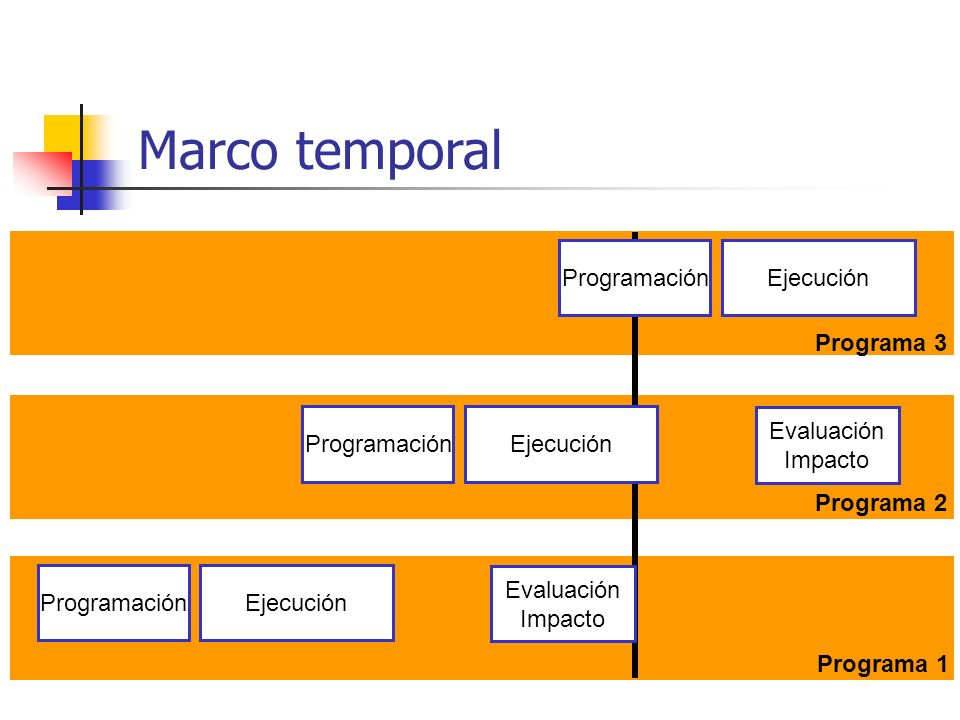 Programación Ejecución Evaluación Impacto Programación Ejecución Evaluación Impacto Programación Ejecución Programa 1 Programa 2 Programa 3 Marco temp