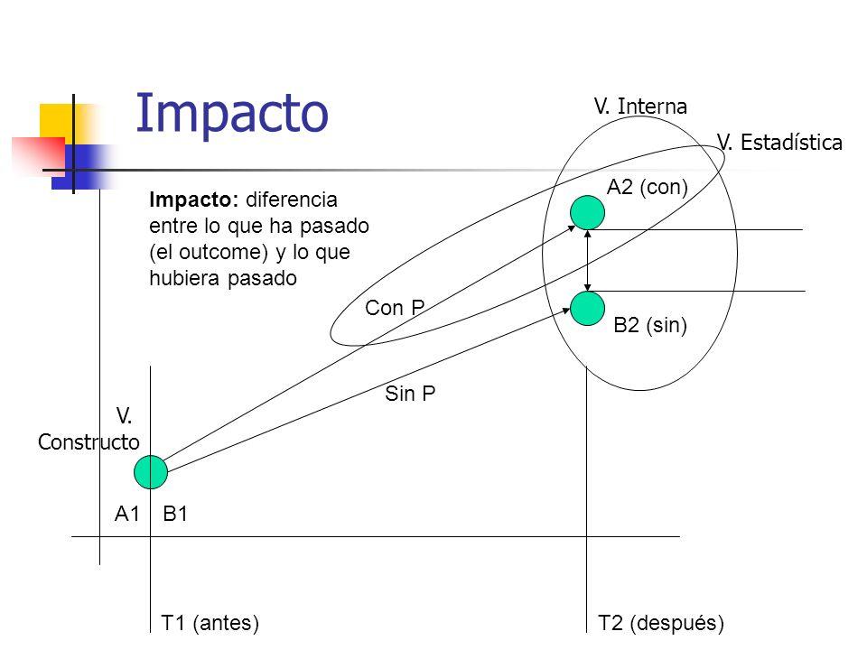 Impacto A1B1 A2 (con) B2 (sin) T1 (antes)T2 (después) Con P Sin P Impacto: diferencia entre lo que ha pasado (el outcome) y lo que hubiera pasado V. E